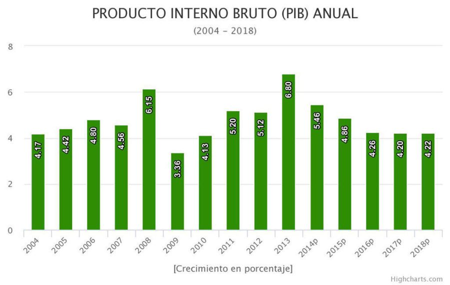 Producto Interno Bruto anual