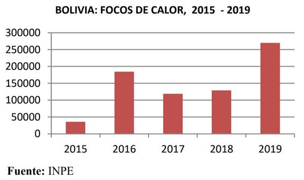 Bolivia focos de calor 2015 2019