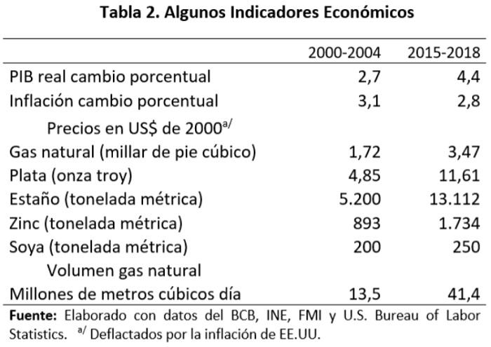 Bolivia, algunos indicadores económicos