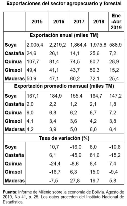 Bolivia exportaciones del sector agropecuario y forestal