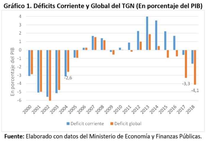 Déficits Corriente y Global del TGN en porcentaje del PIB