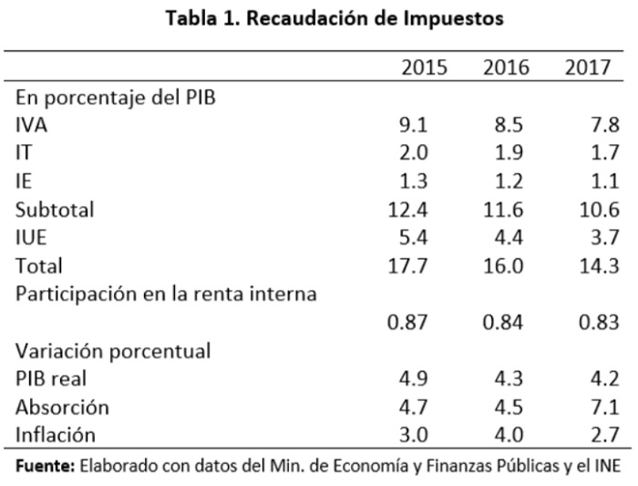 Recaudación de impuestos, 2015 - 2017