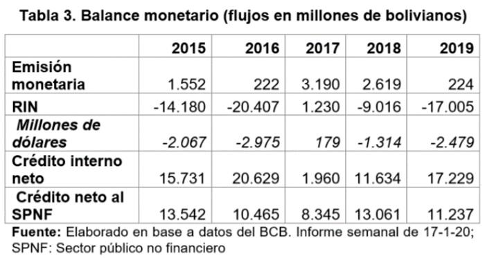Balance monetario flujos en millones de bolivianos