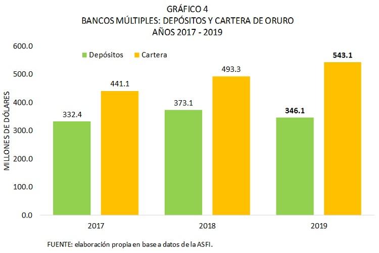Bancos múltiples, depósitos y cartera de Oruro, 2017 - 2019