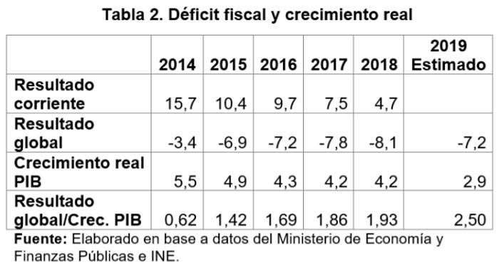 Déficit fiscal y crecimiento real 2014 2019