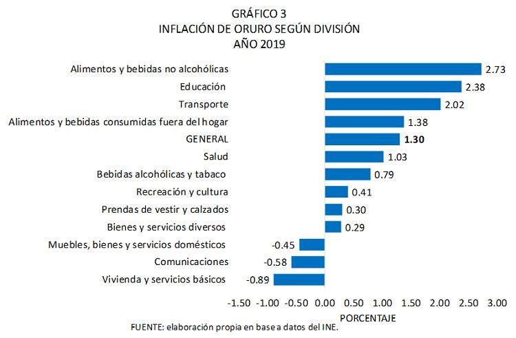 Inflación de Oruro según división, 2019