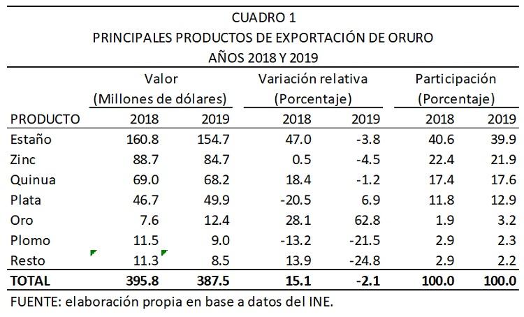 Principales productos de exportación de Oruro, 2018 y 2019