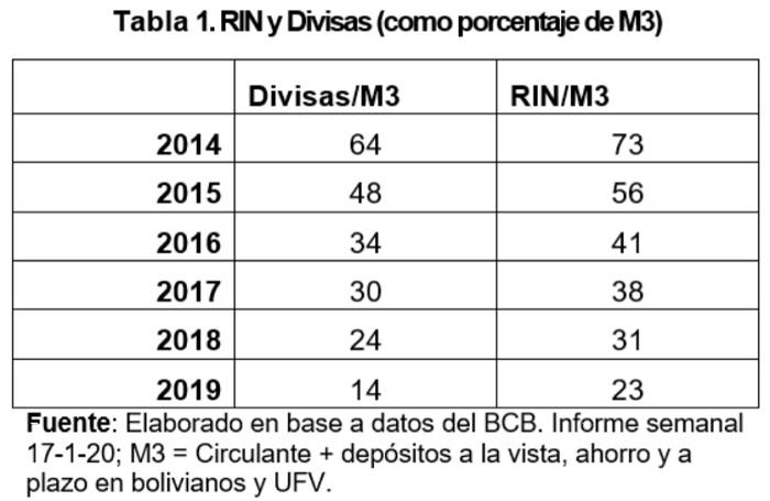 RIN y Divisas como porcentaje de M3