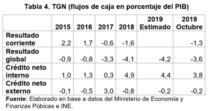 TGN flujos de caja en porcentaje del PIB