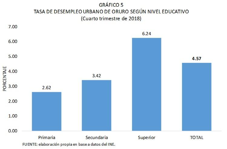 Tasa de desemleo de Oruro según nivel educativo, 2018