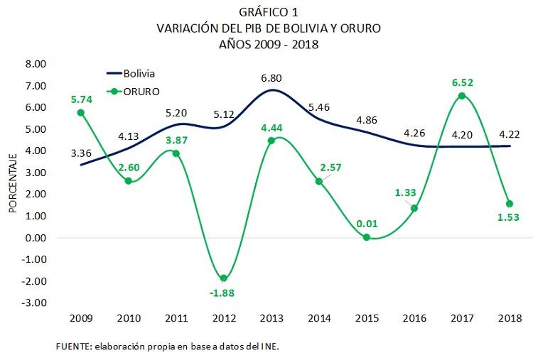 Variación del PIB de Bolivia y Oruro, 2009 - 2018