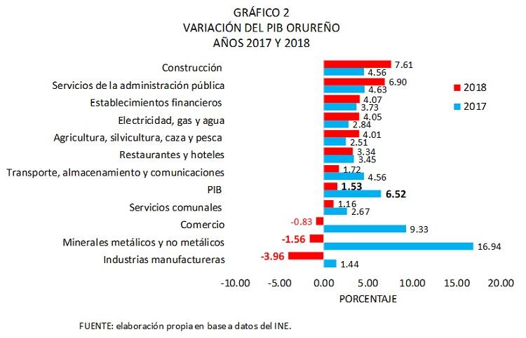 Variación del PIB de Oruro, 2017 y 2018