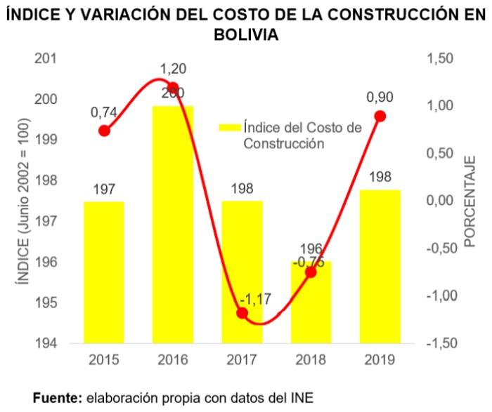 Índice y variación del costo de la construcción en Bolivia