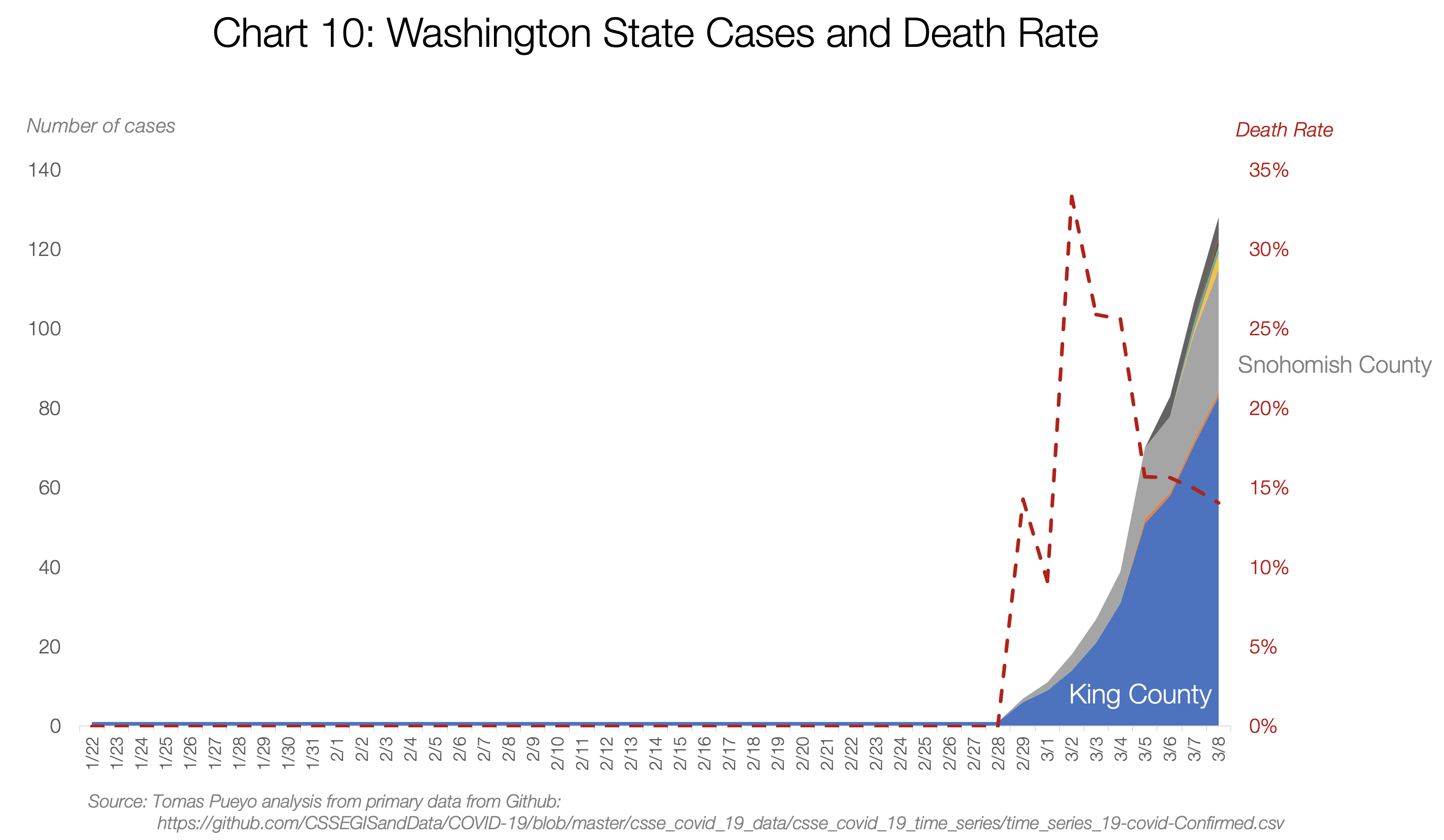 10. Washington State Cases and Death Rate