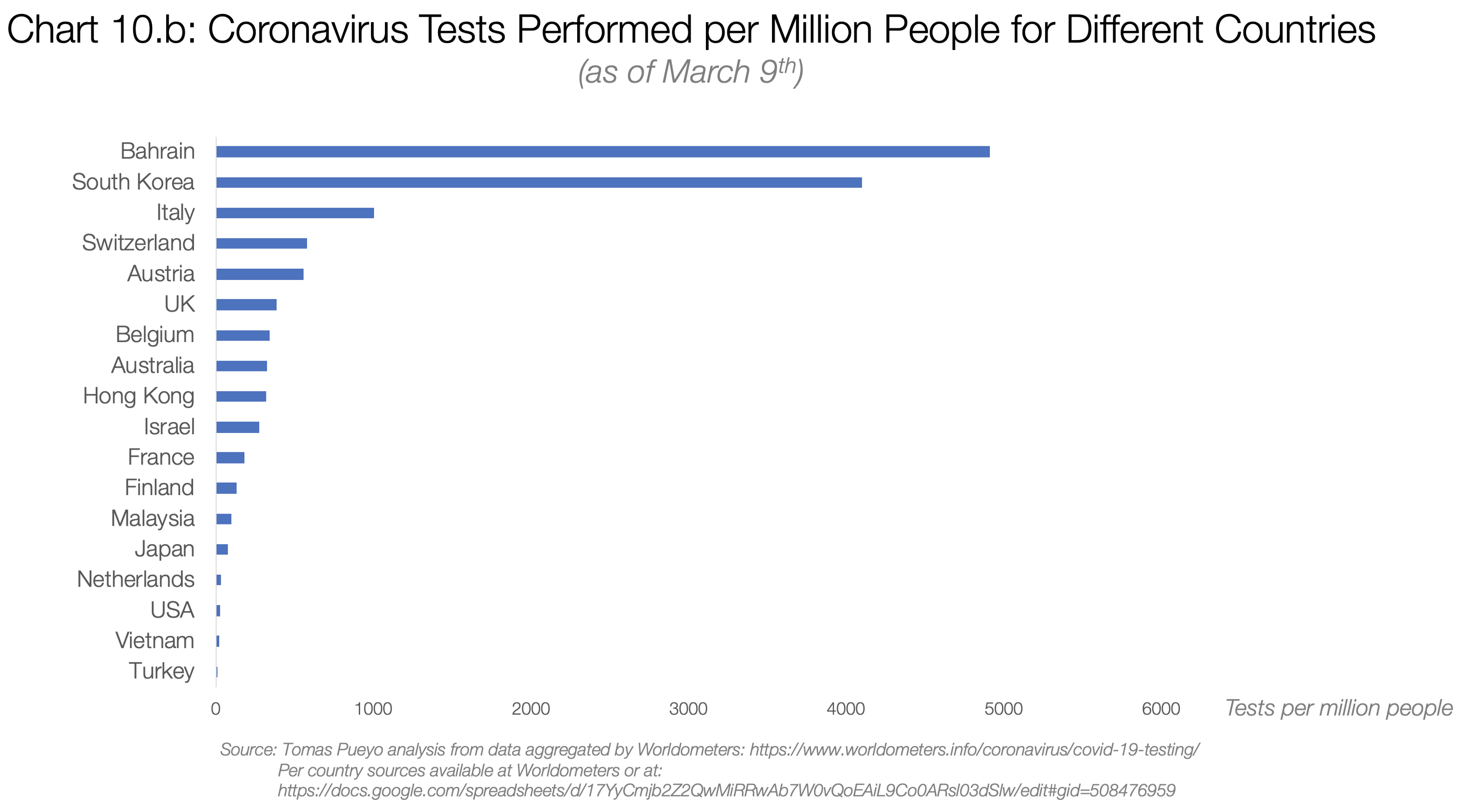 10b. Coronavirus Test Perfomed per Millon people for Different Countries