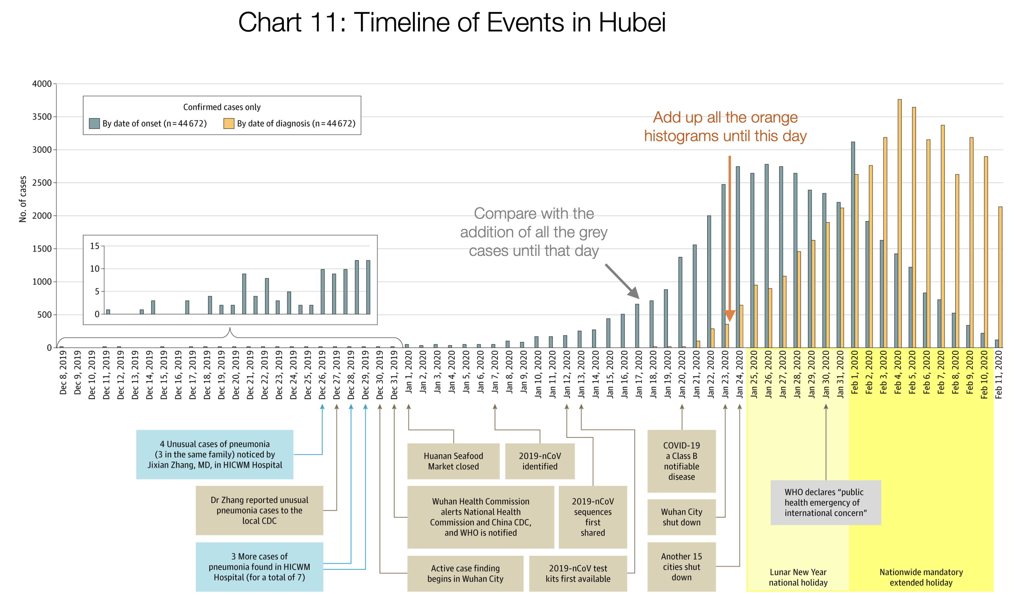 11. Timeline of Events in Hubei