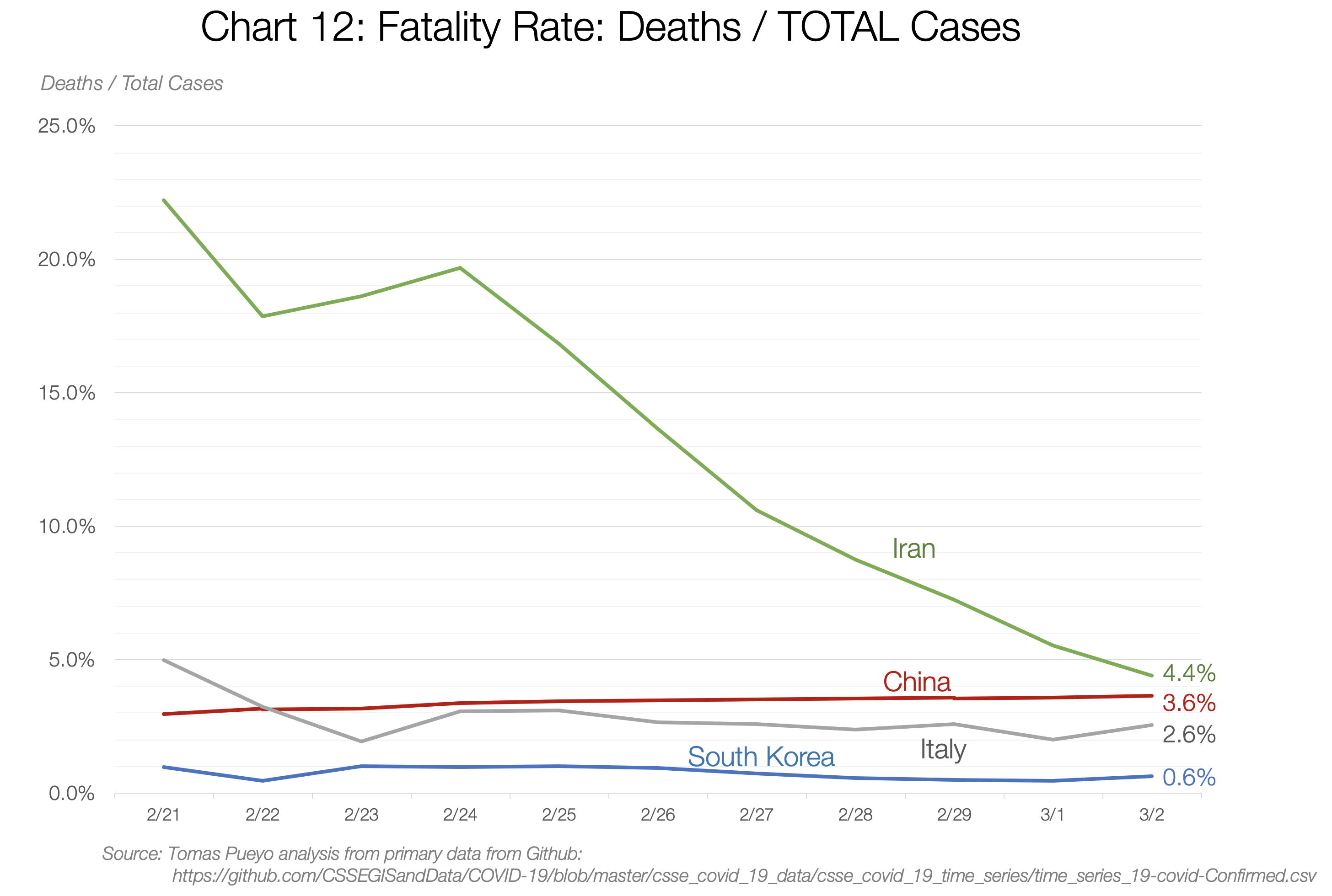 12. Fatality Rate Deats total cases