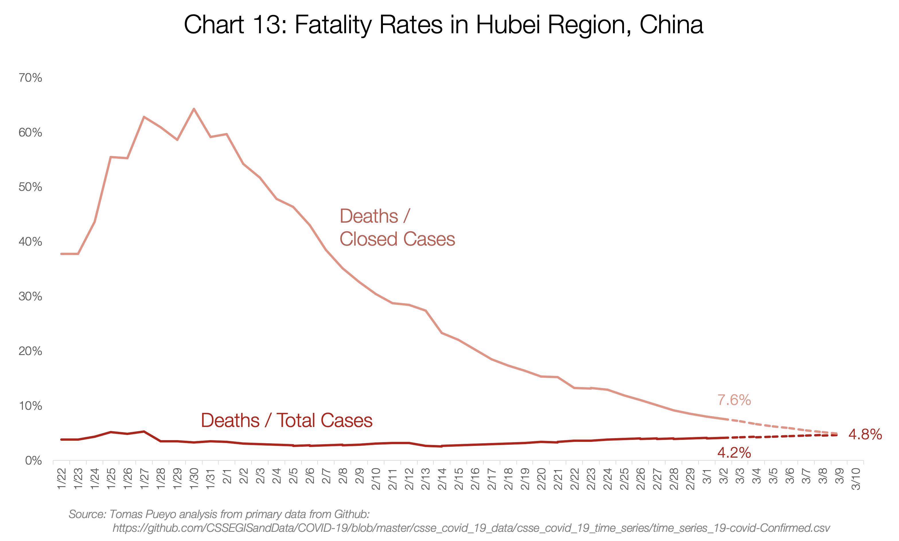 13. fatality rates in Hubei región China