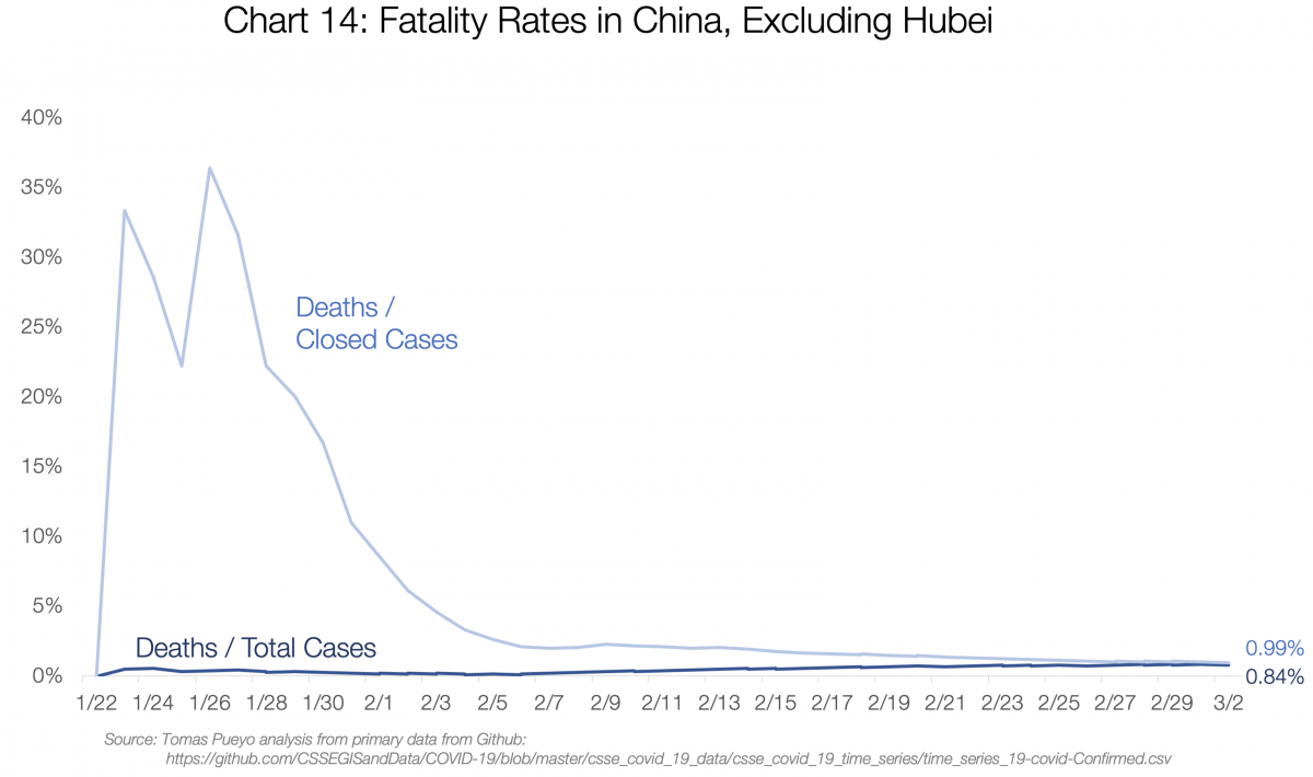 14. Fatality Rates in China Excluding Hubei