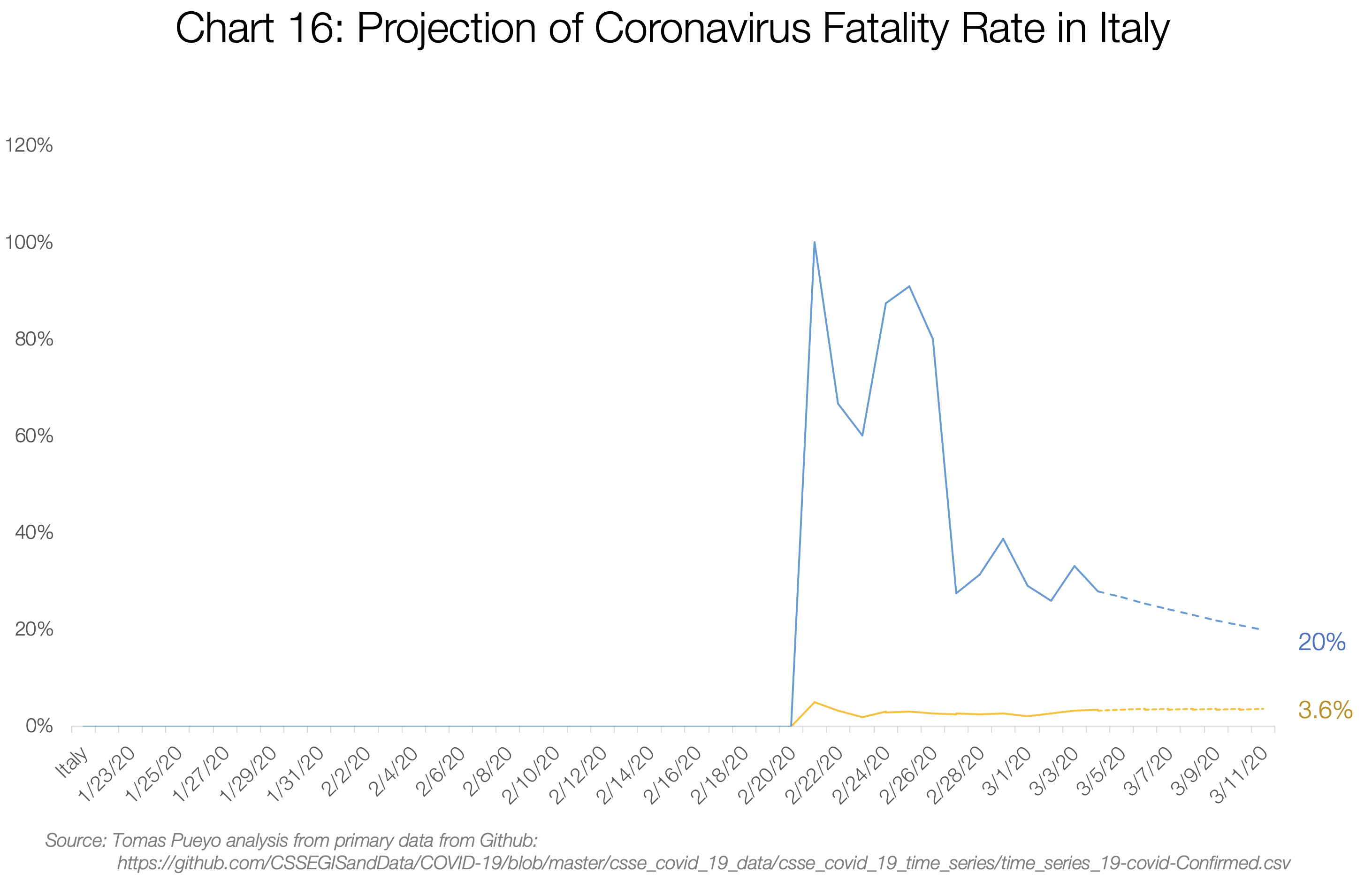 16. Projection of Coronavirus Fatality rate in Italy