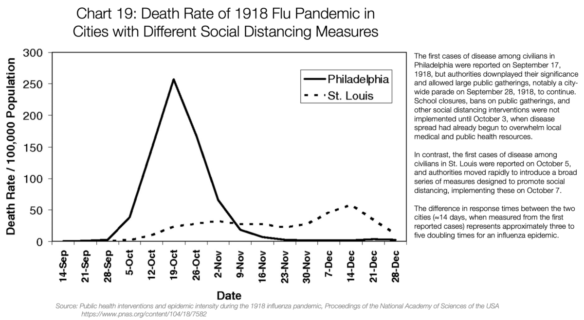 19. Death Rate of 1918 Flu pandemic in Cities with Different Social Distancing Measures