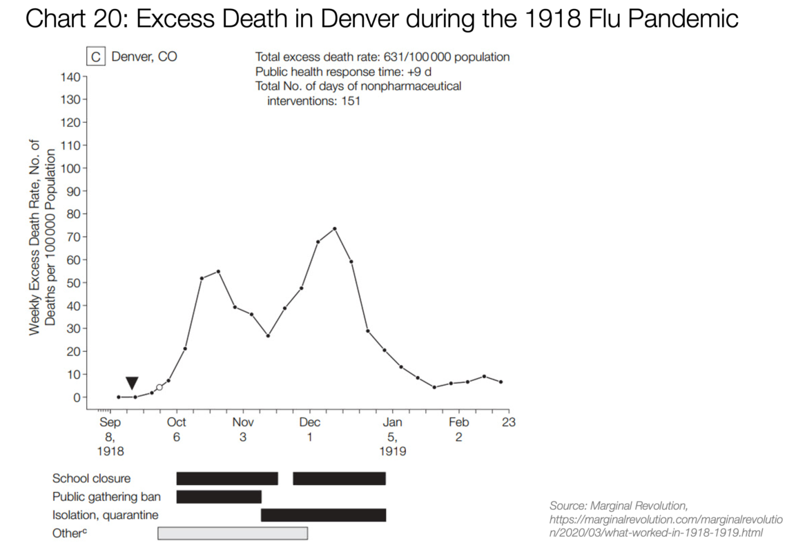 20. Excess Death in Denver during the 1918 Flu Pandemic