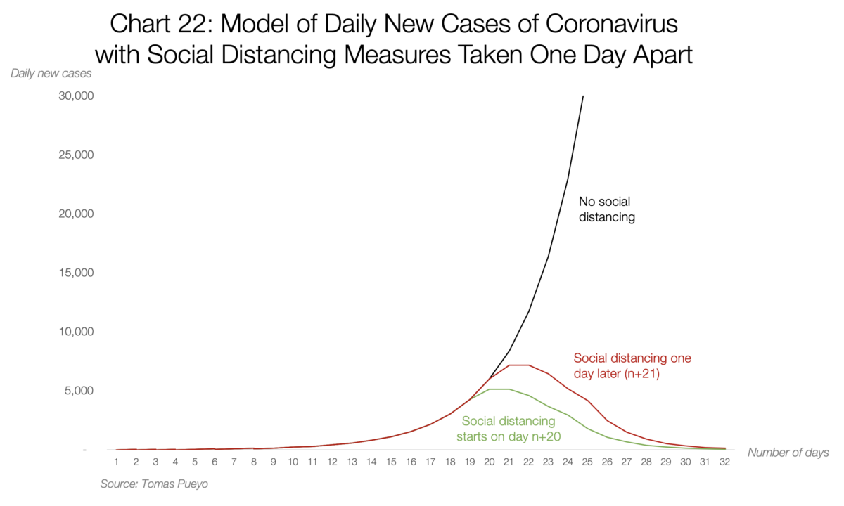 22. Model of Dialy New Cases of Coronavirus