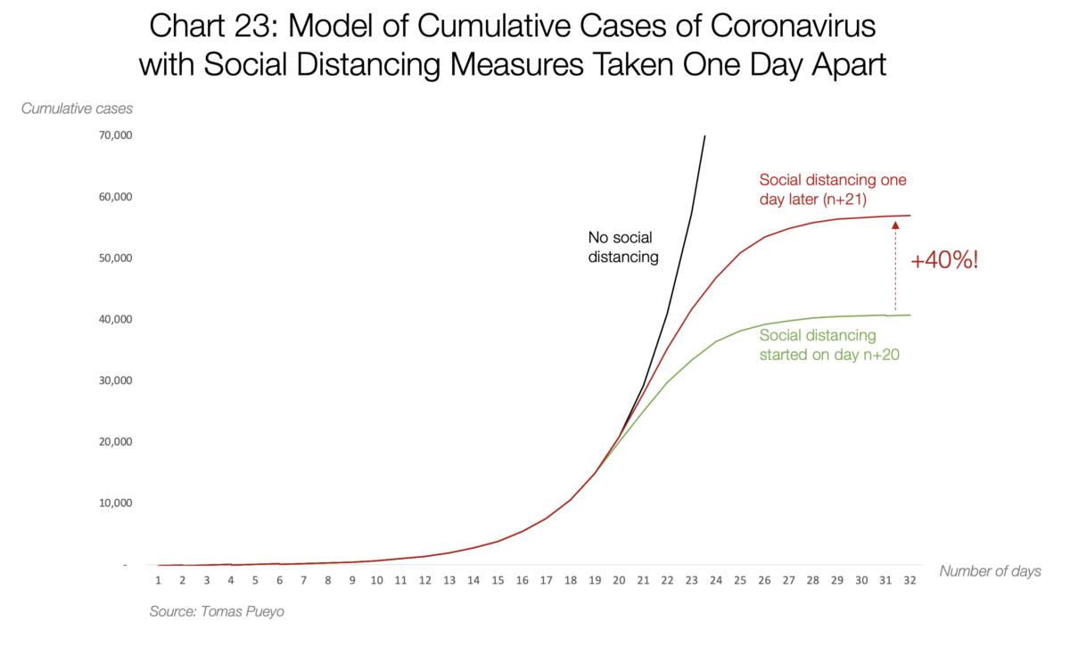 23 Model of Cumulative cases of Cornonavirus