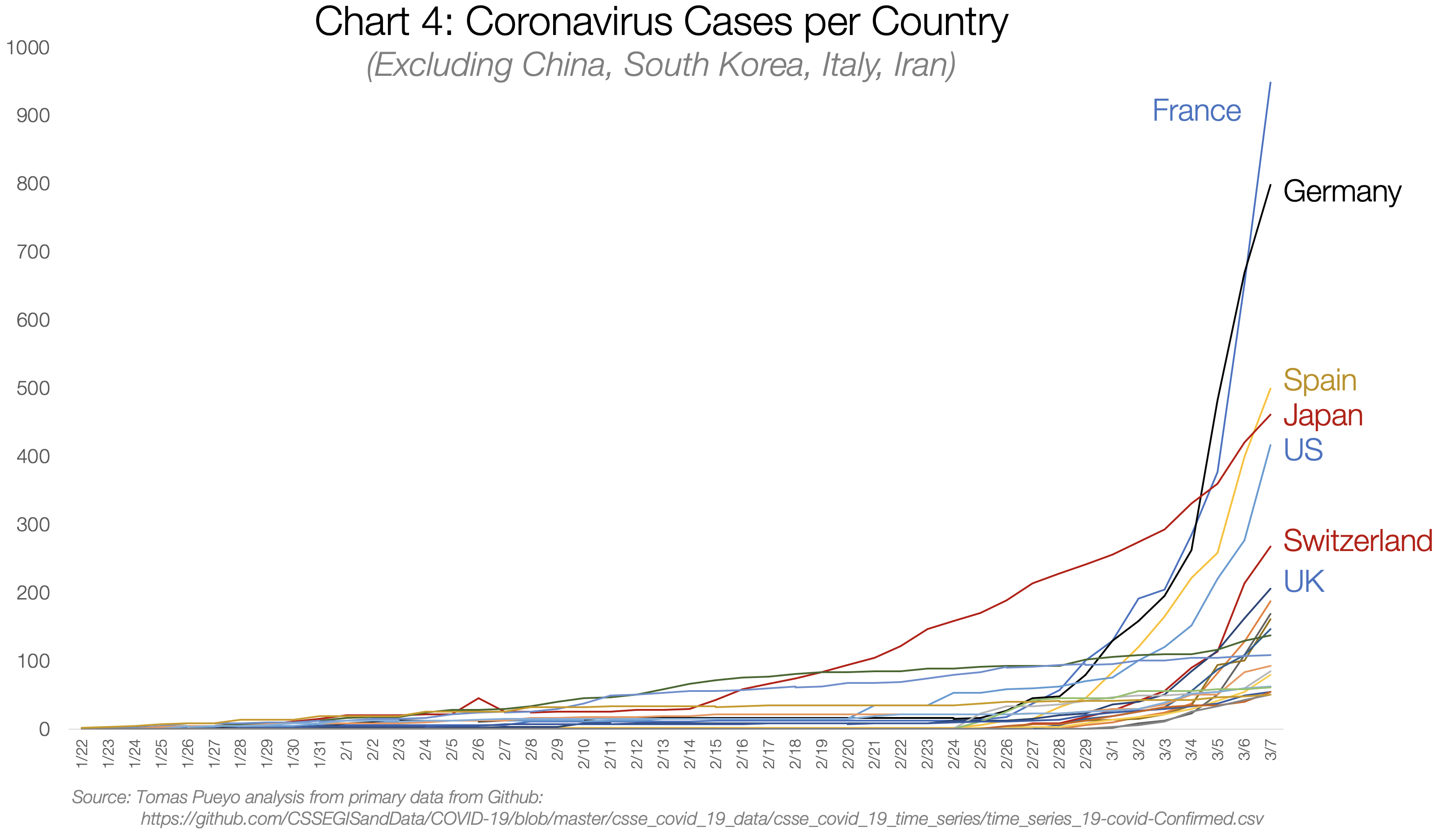 4. Coronavirus Cases per Country