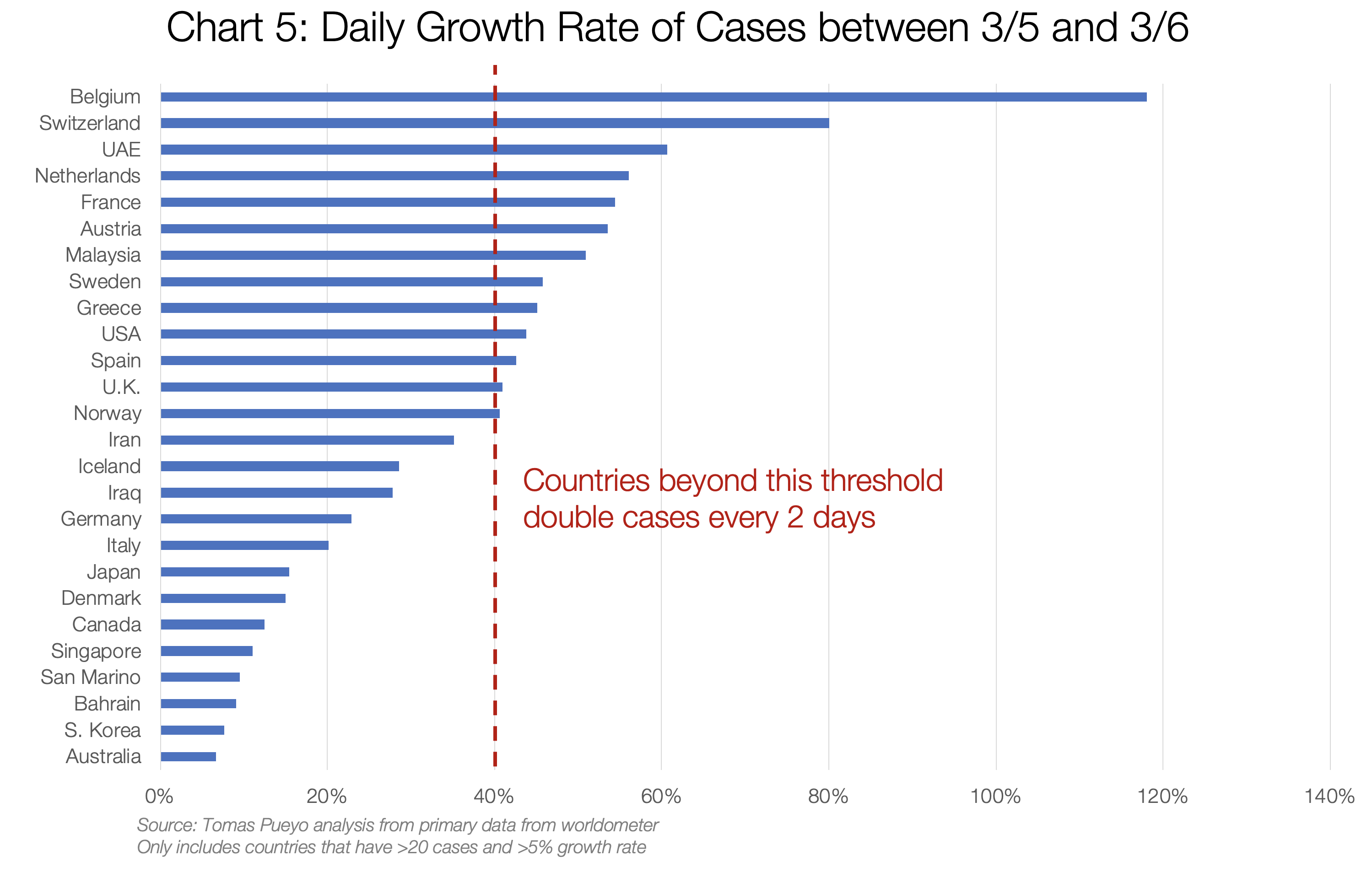 5. Daily Growth Rate of Cases between