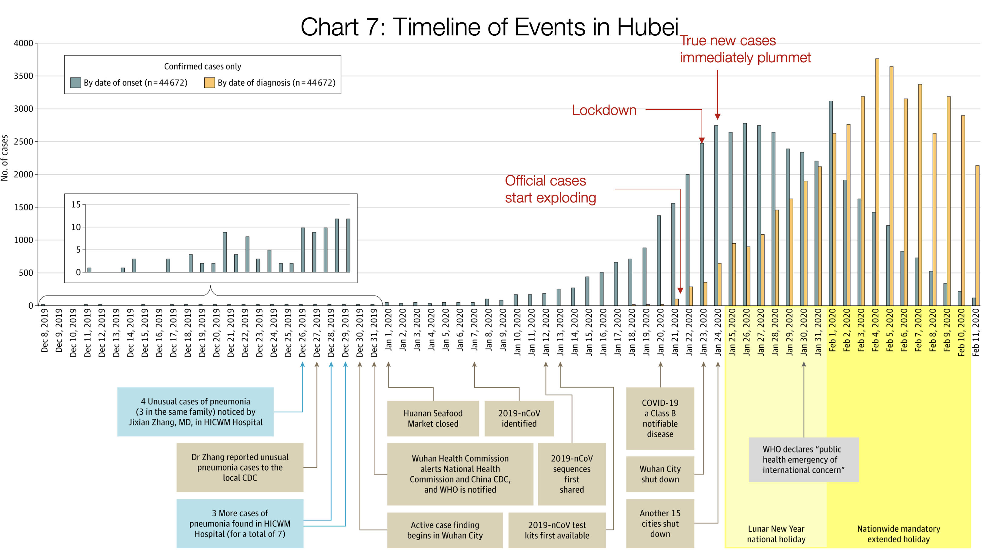 7. Timeline of Events in Hubei