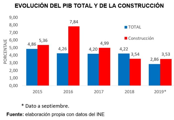 Bolivia, Evolución del PIB total y de la construcción
