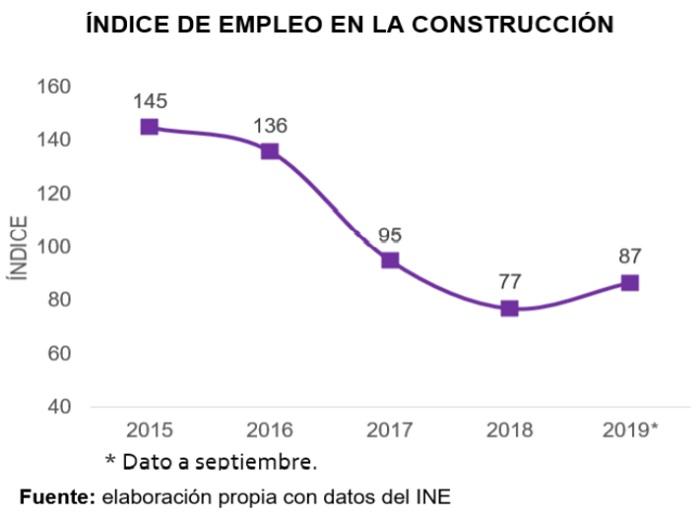 Bolivia, Indice de empleo en la construcción