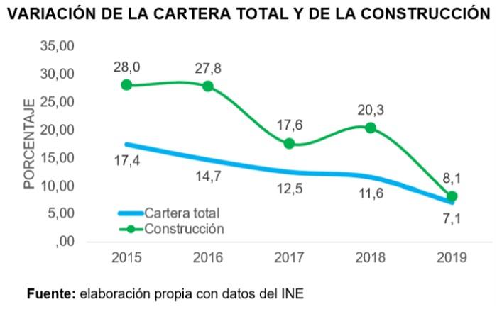 Bolivia, Variación de la cartera total y de la construcción
