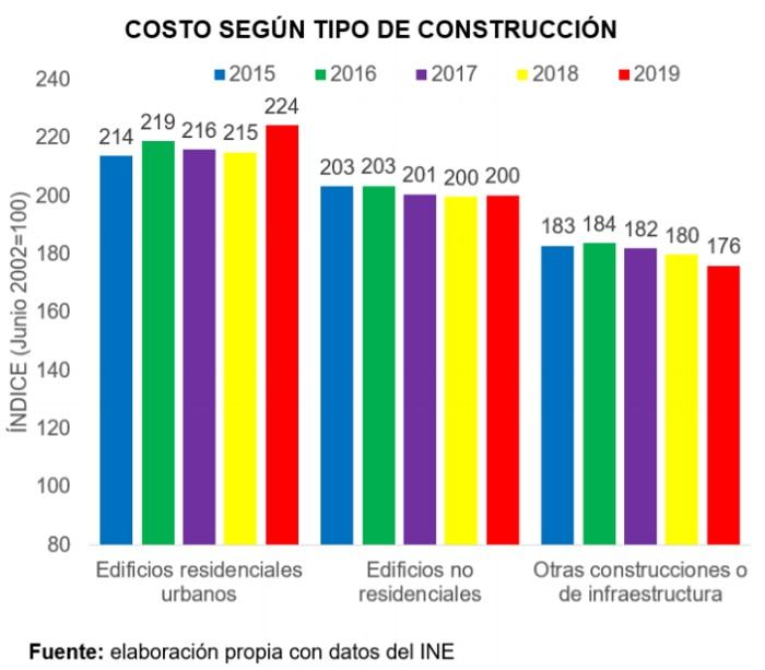 Bolivia, costo según tipo de cosnstrucción