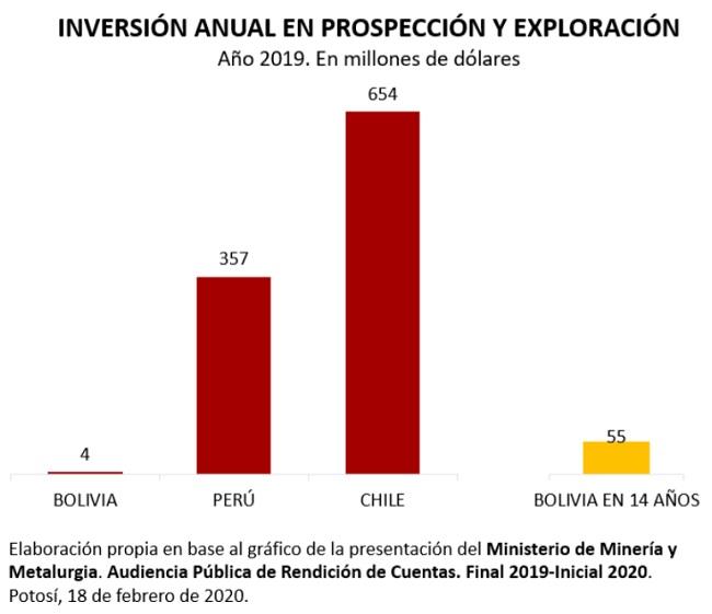 Iversión anual en prospección y exploración, 2019