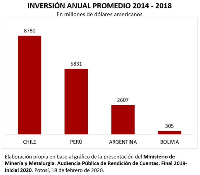 Iversión anual promedio, 2014 - 2018