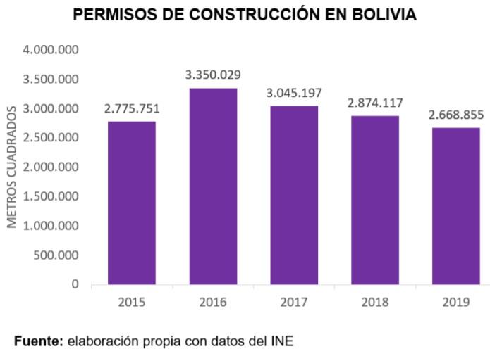 Permisos de construcción en Bolivia