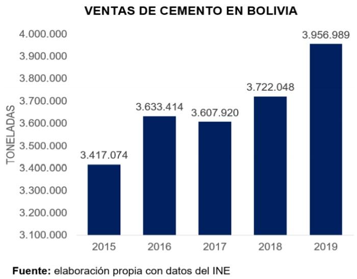Ventas de cemento en Bolivia