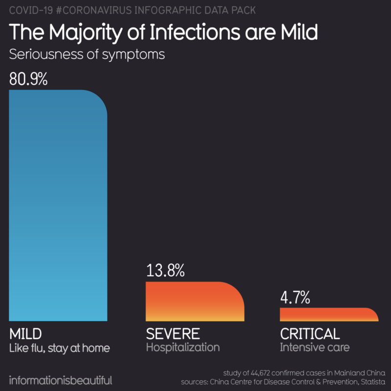 the Majority of Infections are Mild