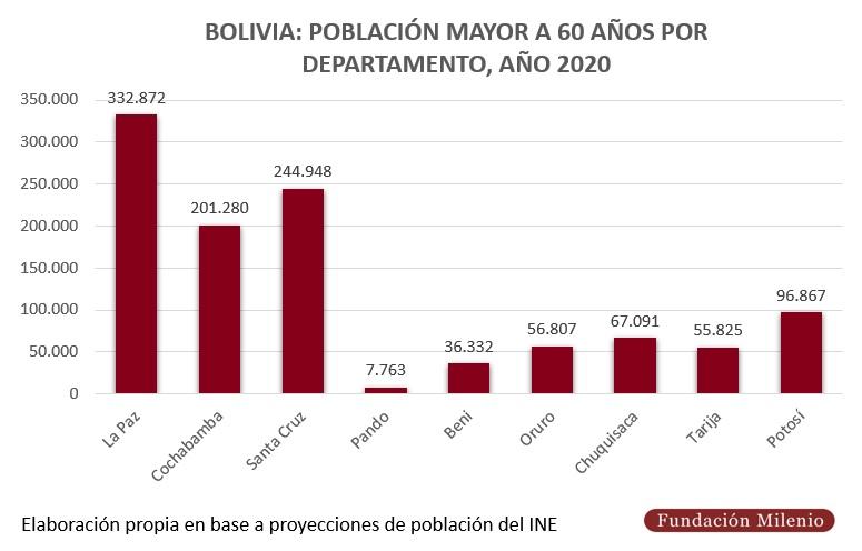 Bolivia, población mayor a 60 años por departamento, año 2020