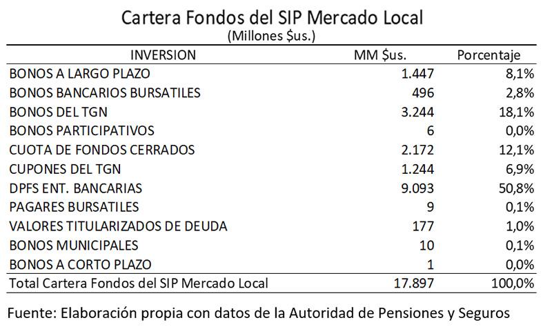 Cartera Fondos del SIP Mercado Local