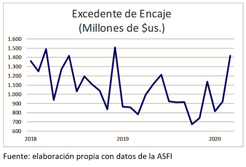 Excedente de Encaje