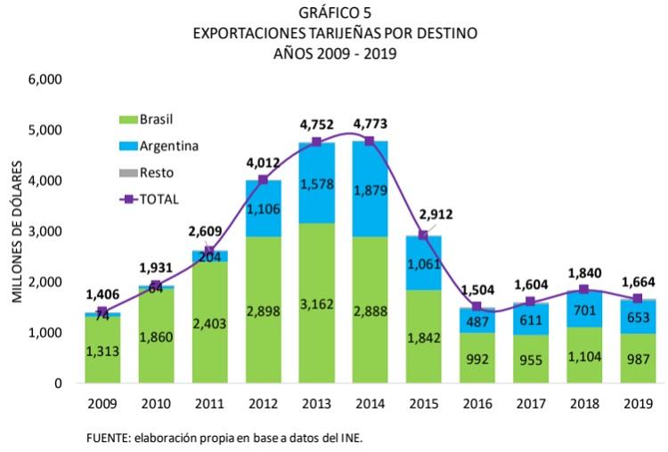 Exportaciones de Tarija por destino, 2009 - 2019