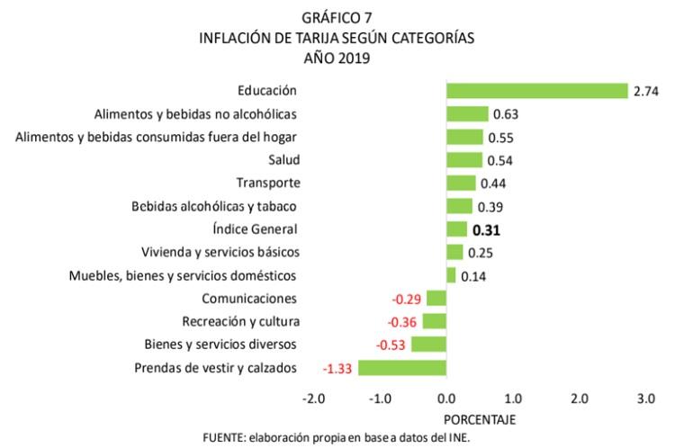 Inflación de Tarija según categorías, 2019