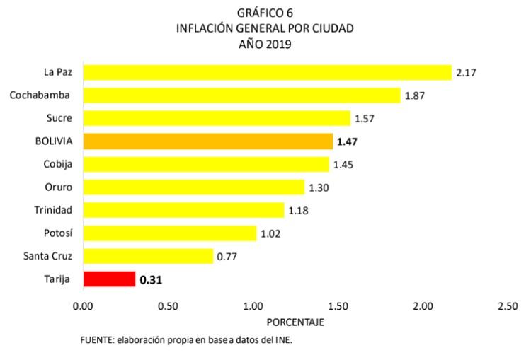 Inflación general por ciudad, 2019