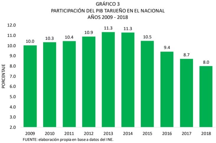 Participación del PIB de Tarija en el nacional, 2009 - 2018