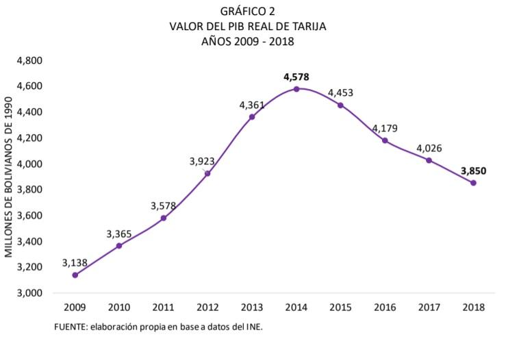 Valor del PIB real de Tarija, 2009 - 2018