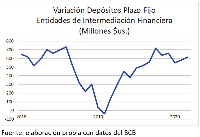 Variación Depósitos Plazo Fijo Entidades de Intermediación Financiera
