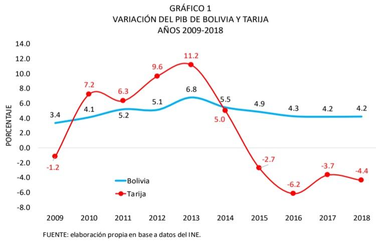 Variación del PIB de Bolivia y Tarija, 2009 - 2018